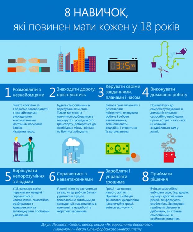 ТОП 5 навичок, які будуть потрібні у 2020 році