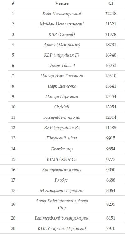 ТОП 20 найбільш популярних місць по Києву за чекінами у Foursquare