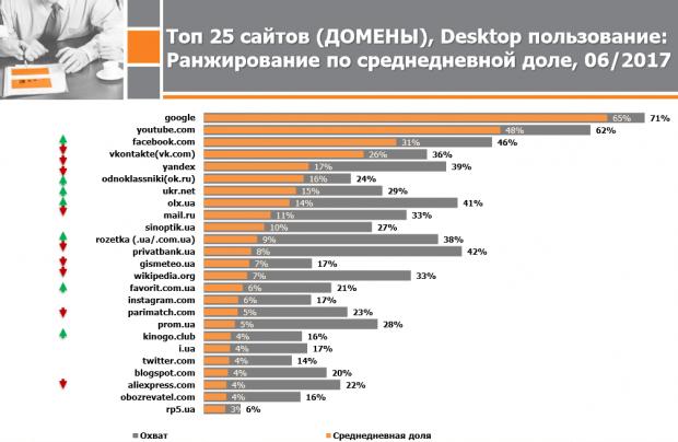 В ТОП 5 сайтів, якими користуються українці, вперше за всю історію досліджень немає російських