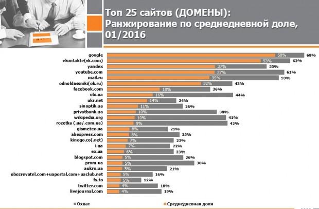 4 з 6 найпопулярніших сайтів, якими користуються українці – російські