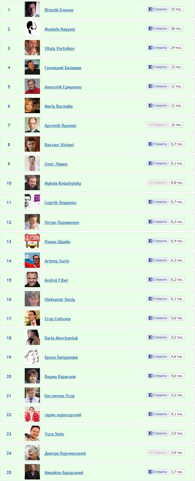ТОП 25 українських користувачів Facebook