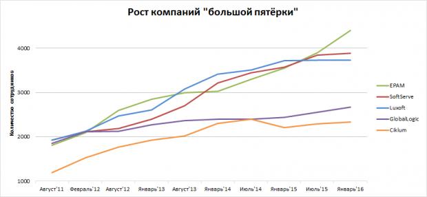 25 найбільших IT компаній України