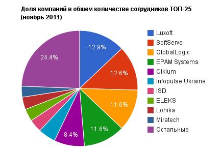 25 найбільших українських компаній розробників