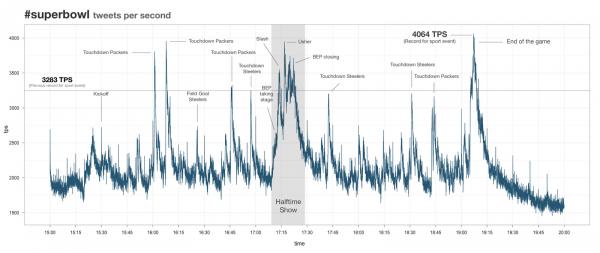 Дайджест: новий рекорд Твітера, SMS зловмисники, рекламна мережа блогів в уанеті