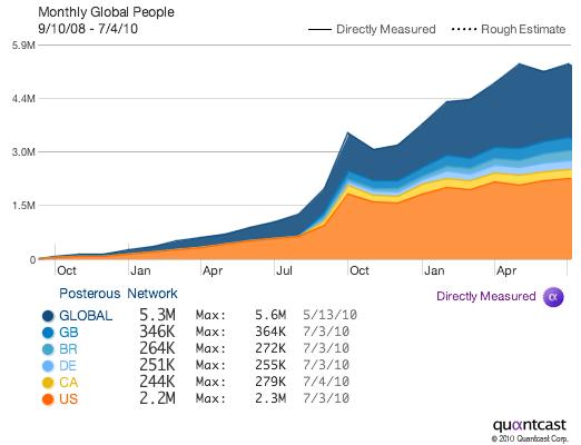 Сервіс блогів Posterous росте зі швидкістю 700% на рік
