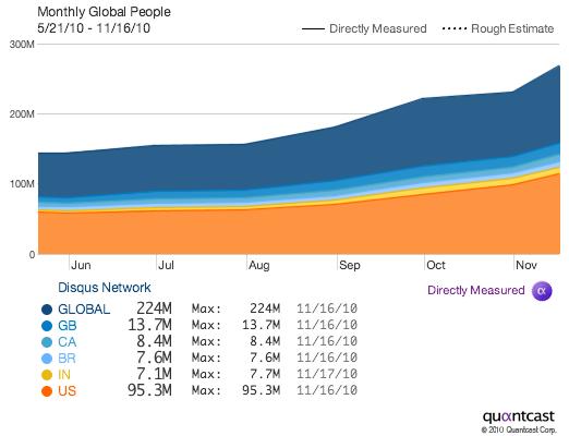 Disqus використовують 200 млн користувачів та 500 тисяч сайтів