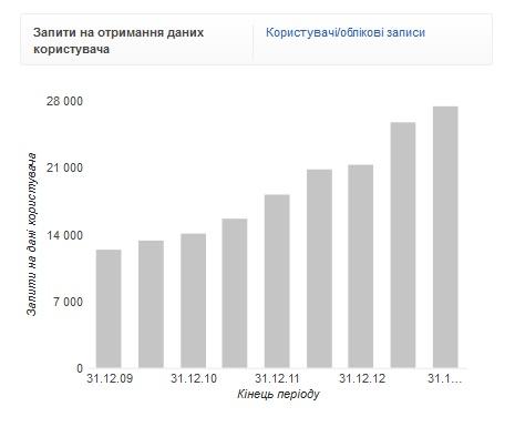 Українська влада вперше намагалась в Google отримати інформацію про одного з користувачів