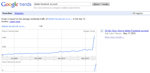 Жителі США почали видаляти свої екаунти в Facebook