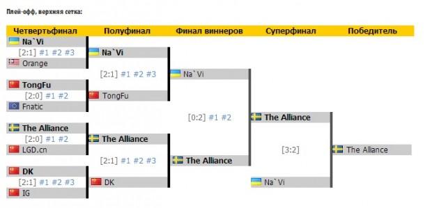 Українські геймери виграли $632 тис. у фіналі світового чемпіонату Dota 2