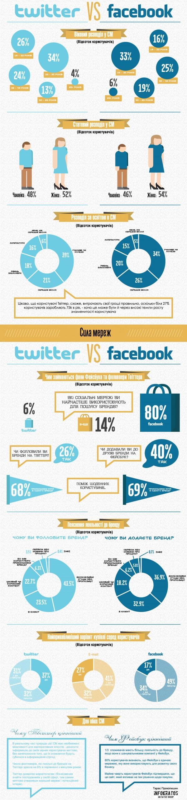 Twitter проти Facebook: інфографіка українською