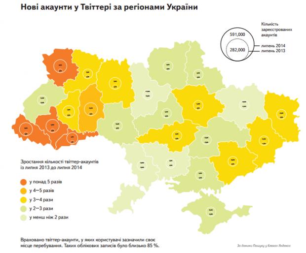 Яндекс розповів, як змінився український Twitter за останній рік