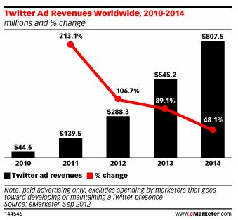 Twitter збільшує свою частку у рекламних доходах соцмереж
