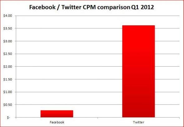 Реклама у Twitter ефективніша, ніж на Facebook