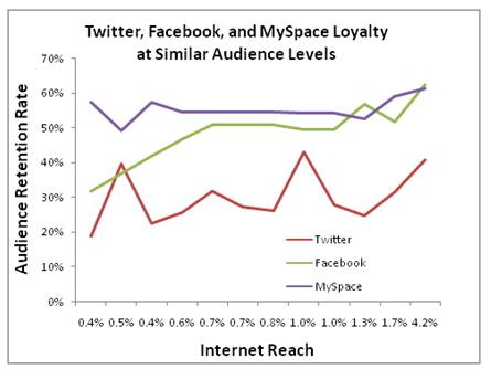 60% користувачів Twitter припиняють ним користуватись протягом першого місяця
