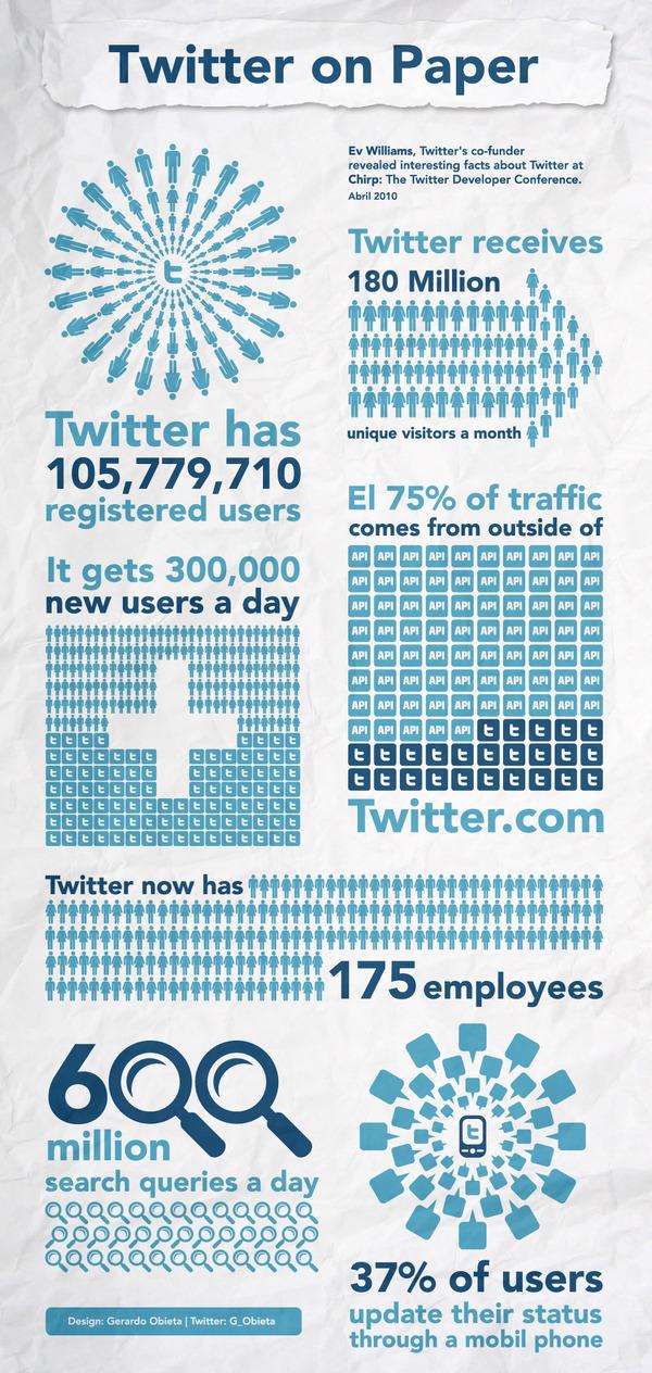 Вся статистика Твітера, яку б ви хотіли побачити