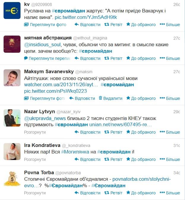 Кожні 1 2 секунди в Твітері з'являється нове повідомлення з хештегом #євромайдан
