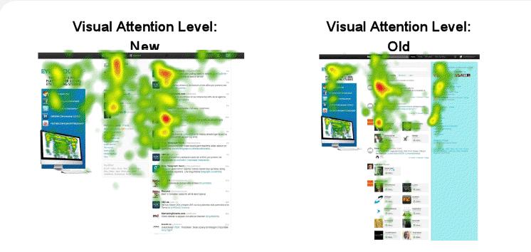 Куди дивляться люди у старих і нових профілях Facebook і Twitter