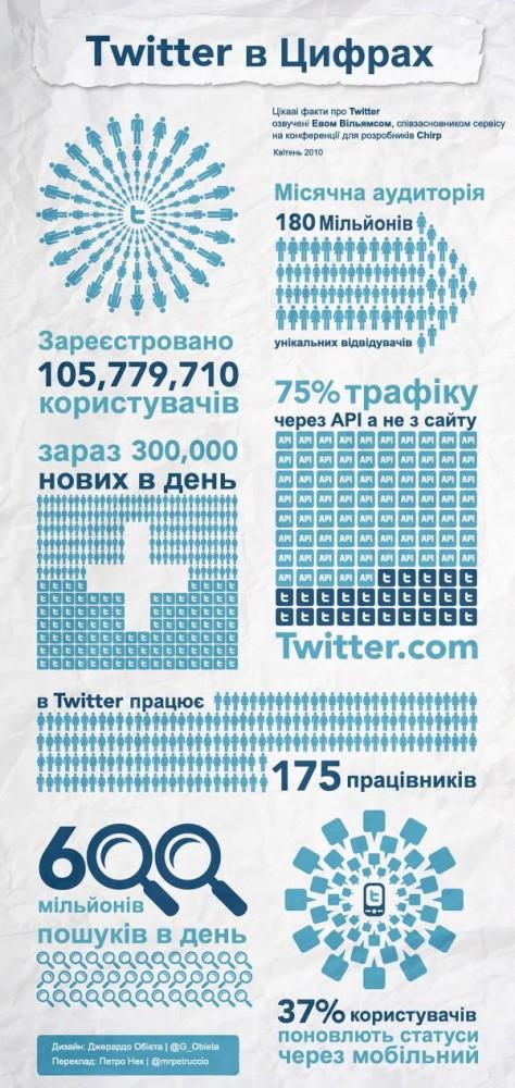 Цікаві факти про Twitter: інфографіка
