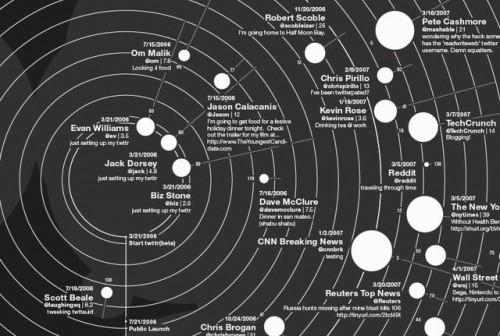 Найвпливовіші користувачі Твітера (інфографіка)