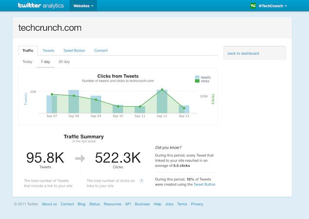 Twitter запустив сервіс веб аналітики