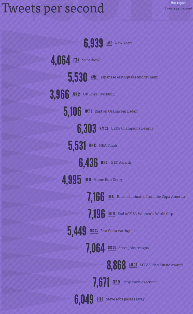 Найпопулярніші теми у Twitter 2011 року за кількістю твітів на секунду