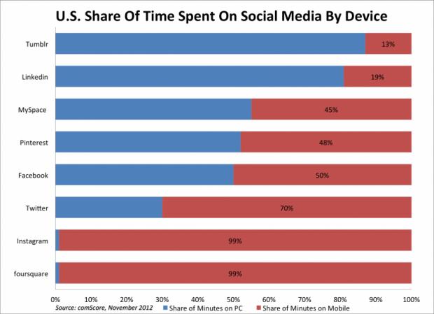 Наскільки соціальні мережі стали мобільними (графік)