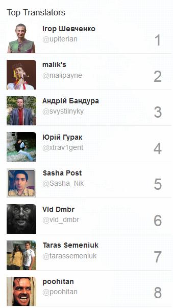 Twitter став доступним українською мовою