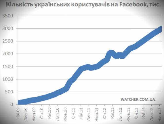 Вже 3 мільйони українців користуються Facebook