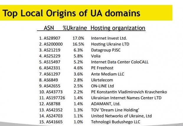 Понад 40% сайтів в домені .UA перенесли хостинг за кордон