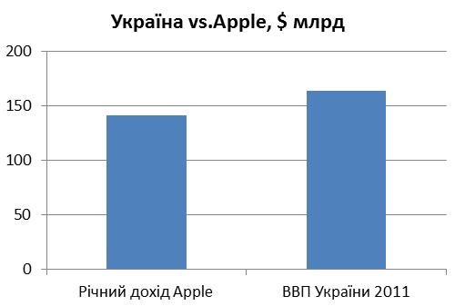 Обсяг проданої за рік продукції Apple співставний з річним ВВП 45 мільйнної України