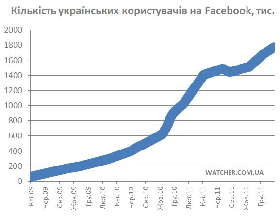На кінець 2012 року українська аудиторія Facebook може скласти 3 млн