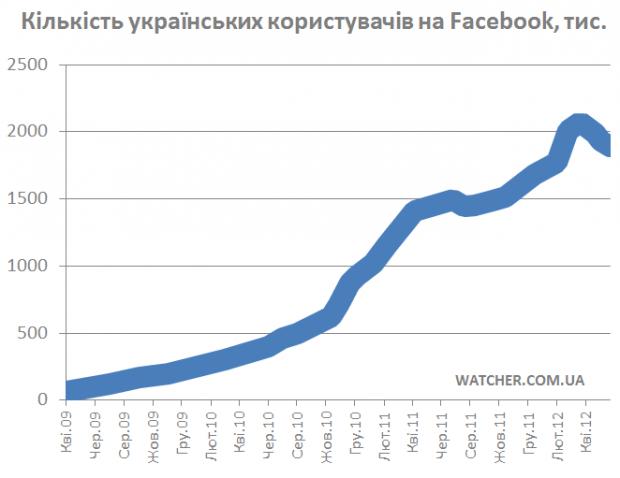 Кількість українських користувачів на Facebook зменшилась на 200 тисяч