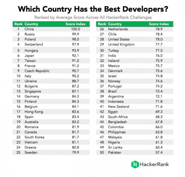 Україна посіла 11 місце у рейтингу країн з найкращими програмістами