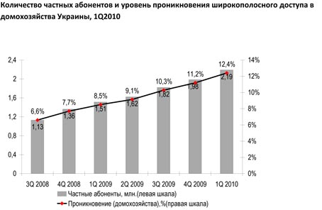 Широкосмуговий інтернет в Україні за рік виріс в 1,5 рази