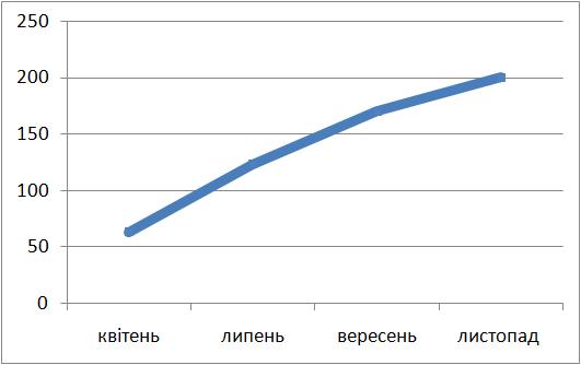 Українців у Facebook більше 200 тис.