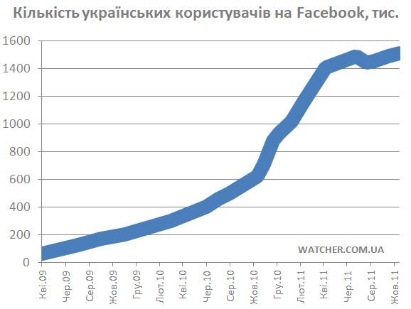 Кількість українських користувачів Facebook перевищила 1,5 млн