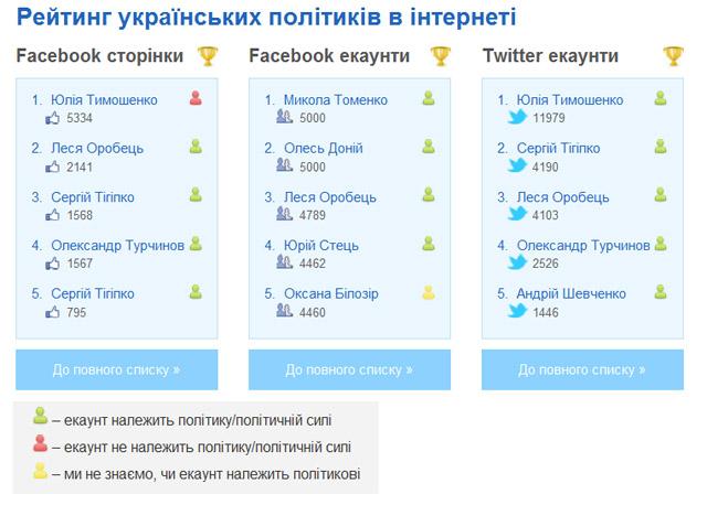 Рейтинг українських політиків у Facebook та Twitter