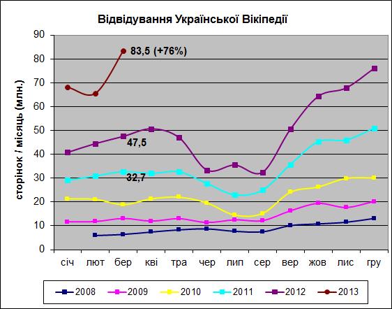 Українська Вікіпедія світовий лідер за темпами зростання