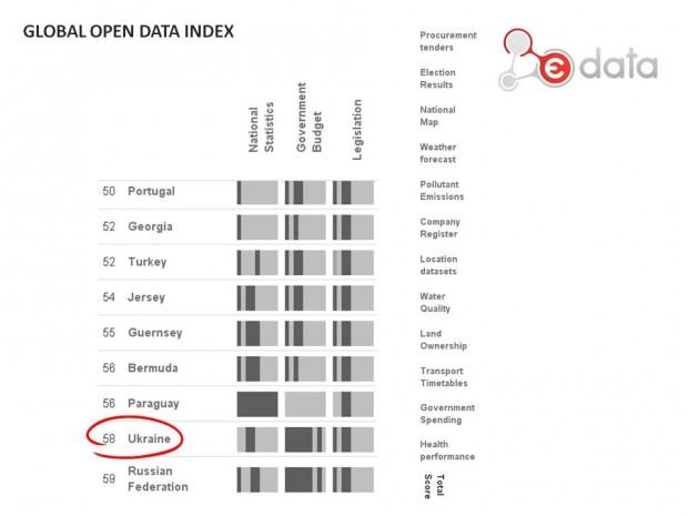 Україна піднялася на 58 місце у світовому рейтингу відкритих даних
