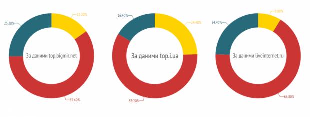 Українська мова витісняється російською з українського інтернету