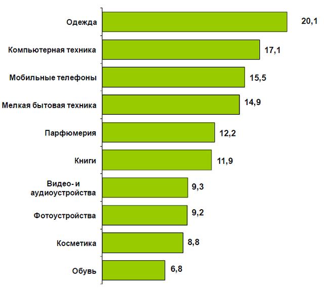 Що купують українці в інтернет магазинах