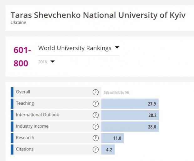 До рейтингу найкращих вишів світу потрапили 2 українські університети