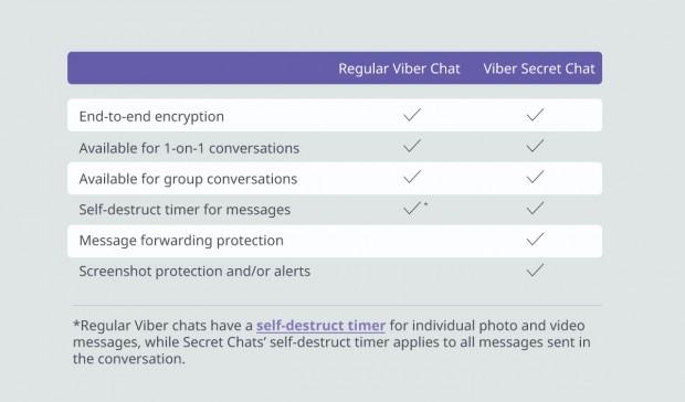 Повідомлення у секретних чатах Viber будуть самознищуватись