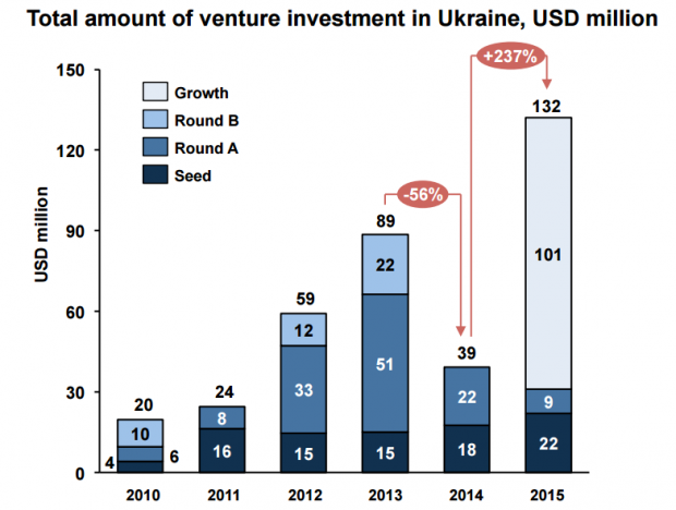 Обсяги венчурних інвестицій в українські ІТ компанії зросли на 237%