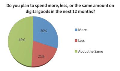 Користувачі соціальних мереж витрачають $50 у рік на онлайн ігри
