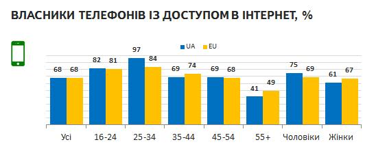 Традиційні медіа vs. інтернет в Україні (дослідження)