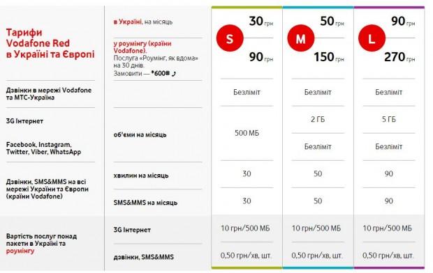 Vodafone розпочав продажі стартових пакетів в Україні і оголосив про розміри тарифів