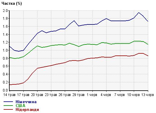Українці шукають VPN в 7 разів менш інтенсивно, ніж це було 3 тижні тому