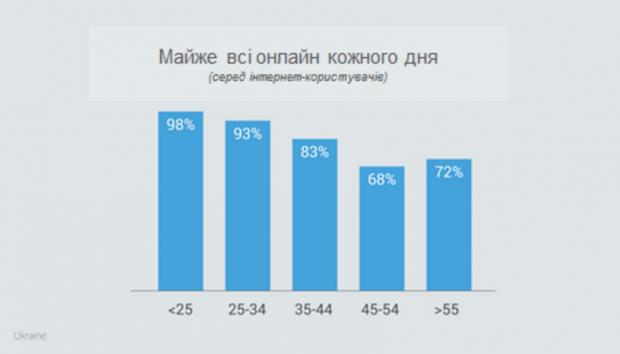 Google зясував, як українці користуються інтернетом