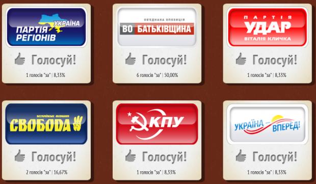 Рейтинг українських партій в соціальних мережах